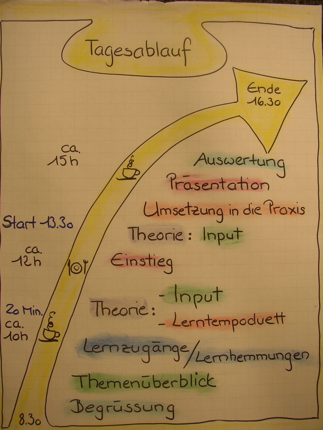 Unterrichtsmethoden zum kennenlernen
